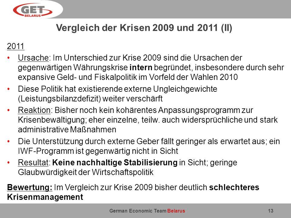 German Economic Team Belarus Vergleich der Krisen 2009 und 2011 (II) 2011 Ursache: Im Unterschied zur Krise 2009 sind die Ursachen der gegenwärtigen W