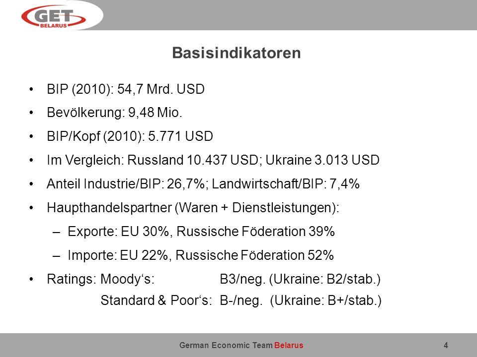 German Economic Team Belarus Geschäfts- und Investitionsklima (I) Seit 2008: Maßnahmen zur Deregulierung der Wirtschaft, u.a.: Vereinfachungen bei Preisregulierung und Lizenzerteilung Reduktion der Anzahl der von Unternehmen zu zahlenden Steuern Erleichterung der Unternehmensregistrierung Doing-Business-Index (DBI) der Weltbank 2011: Platz 68 (Platz 115 in 2008) – Positiv bewertete Indikatoren: Unternehmensgründung (Platz 6) Geschäftsregistrierungsverfahren (7) Vertragsdurchsetzung (12) – Negativ bewertete Indikatoren Steuersystem (183, letzter Rang!) Grenzüberschreitender Handel (128) – vgl.