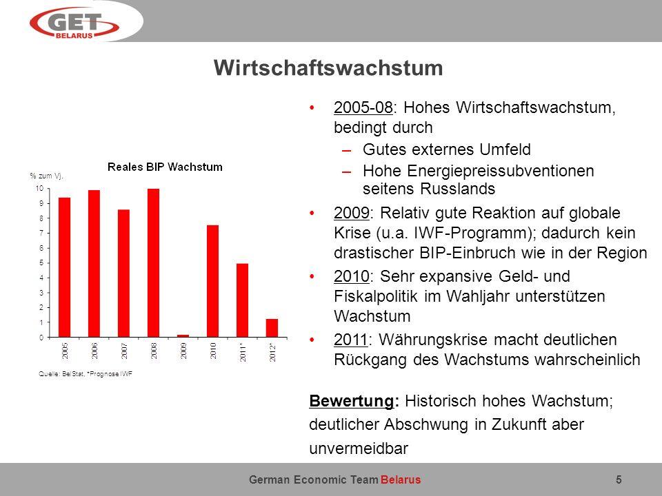 German Economic Team Belarus Wirtschaftswachstum 5 2005-08: Hohes Wirtschaftswachstum, bedingt durch –Gutes externes Umfeld –Hohe Energiepreissubventi