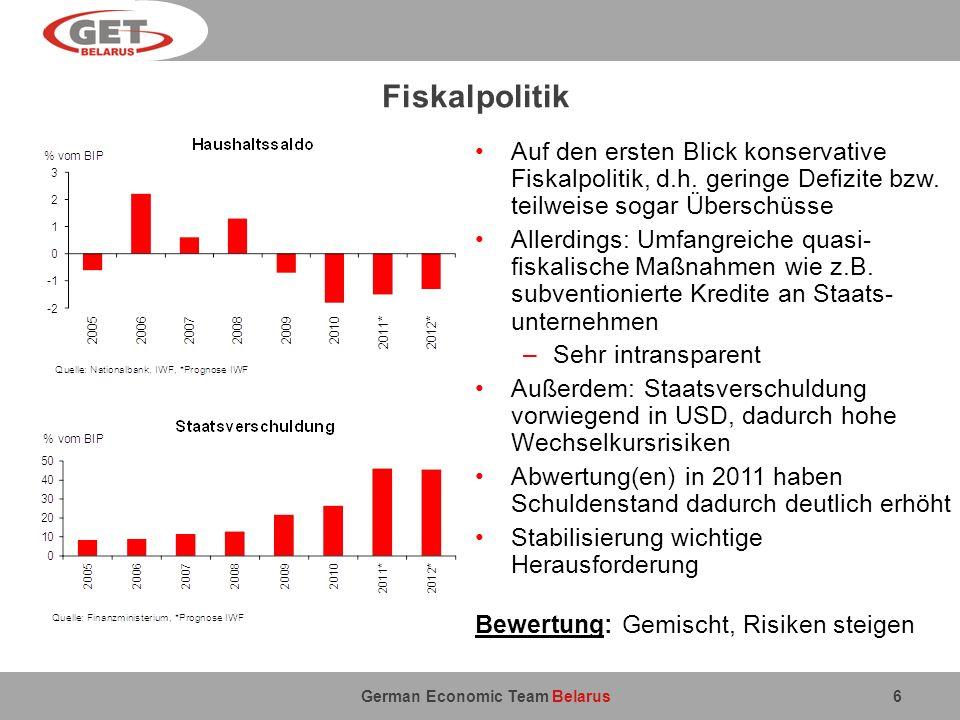 German Economic Team Belarus Inflation 7 Bis 2010: Inflationsrate schwankte um die 10-Prozent Marke 2011: Währungskrise hat Abwertungs- und Inflationsspirale in Gang gesetzt Inflationsraten von über 60% sind weltweit ein Negativrekord Daher wichtig: Inflationsprozess muss schnell unter Kontrolle gebracht werden –Straffung der Geldpolitik: Nationalbank hat die Zinsen auf 30% angehoben –Straffung der Fiskal- und Einkommens- politik; Drosselung der Kreditvergabe Sonst: Gefahr einer weiteren makroökonomischen Destabilisierung Bewertung: Negativ, zentrale Herausforderung für Wirtschaftspolitik