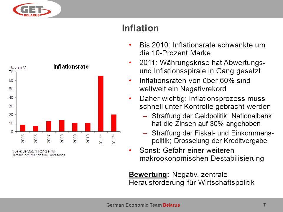 German Economic Team Belarus Inflation 7 Bis 2010: Inflationsrate schwankte um die 10-Prozent Marke 2011: Währungskrise hat Abwertungs- und Inflations