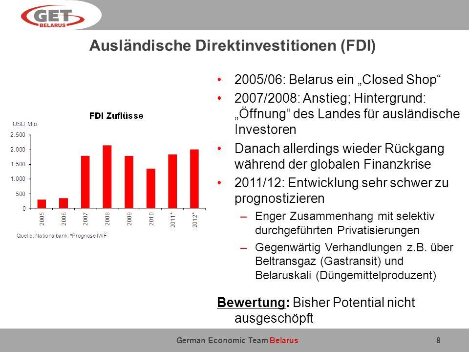 German Economic Team Belarus Ausländische Direktinvestitionen (FDI) 8 2005/06: Belarus ein Closed Shop 2007/2008: Anstieg; Hintergrund: Öffnung des La