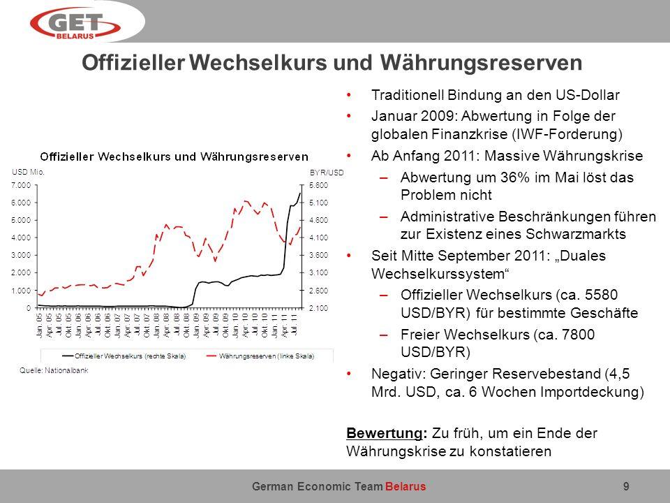 German Economic Team Belarus Leistungsbilanz 10 Bis 2010: Rapide Verschlechterung des Leistungsbilanzdefizits auf ein nicht nachhaltiges Niveau Diese Entwicklung, gepaart mit den Schwierigkeiten der Finanzierung (z.B.