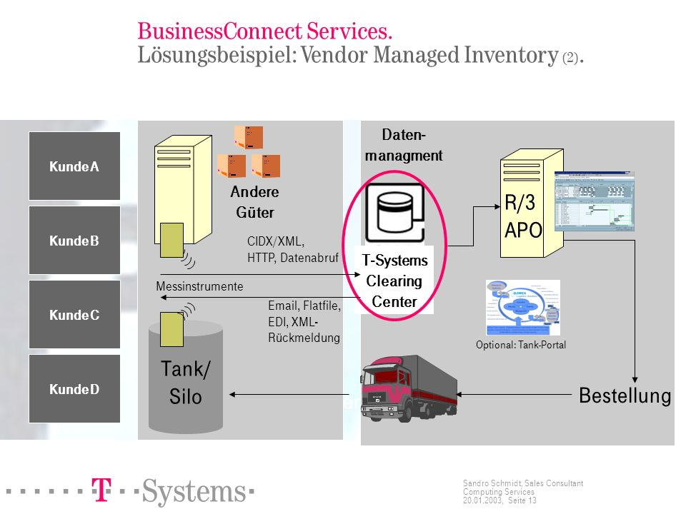 ======! §==Systems= Sandro Schmidt, Sales Consultant Computing Services 20.01.2003, Seite 13 BusinessConnect Services.