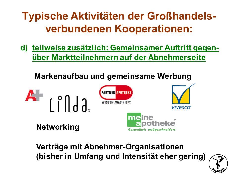 Typische Aktivitäten der Großhandels- verbundenen Kooperationen: d)teilweise zusätzlich: Gemeinsamer Auftritt gegen- über Marktteilnehmern auf der Abn