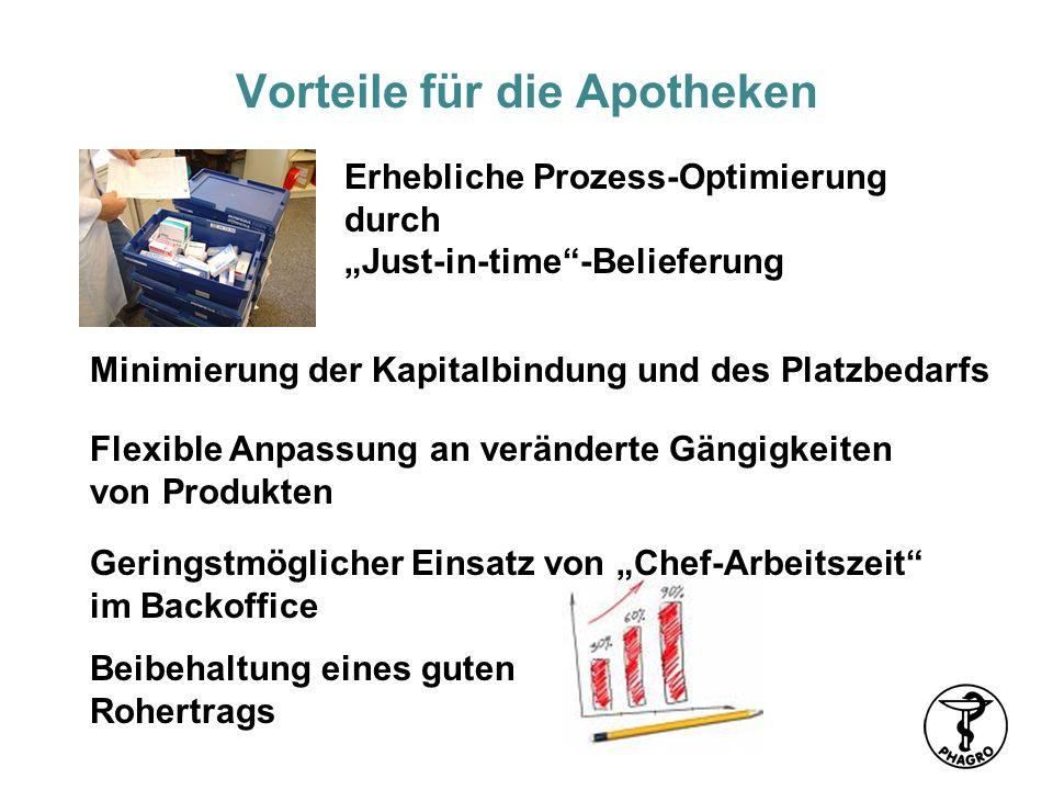 Vorteile für die Apotheken Erhebliche Prozess-Optimierung durch Just-in-time-Belieferung Flexible Anpassung an veränderte Gängigkeiten von Produkten M