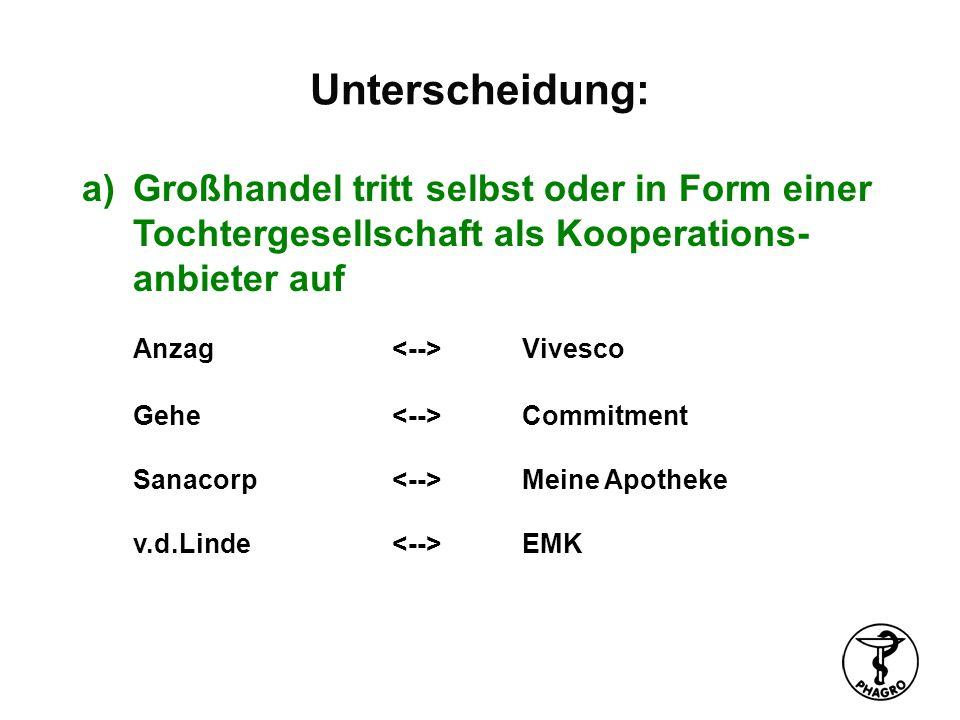 Unterscheidung: b)Großhandel übernimmt Zentralfunktionen für eine (formal) unabhängige Kooperation, an der z.T.