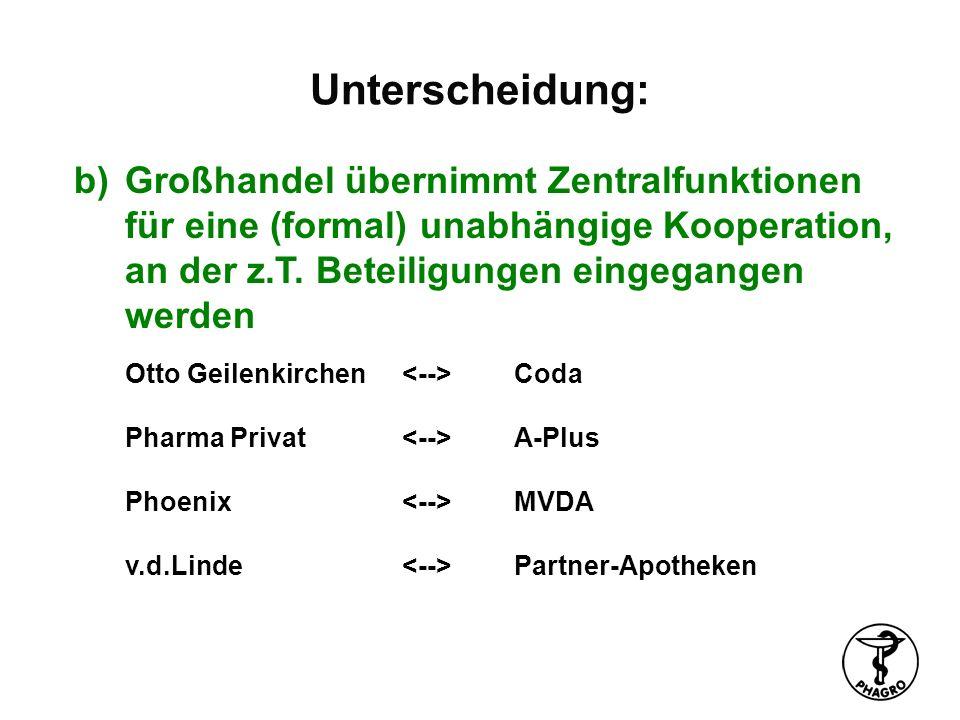 Unterscheidung: b)Großhandel übernimmt Zentralfunktionen für eine (formal) unabhängige Kooperation, an der z.T. Beteiligungen eingegangen werden Otto