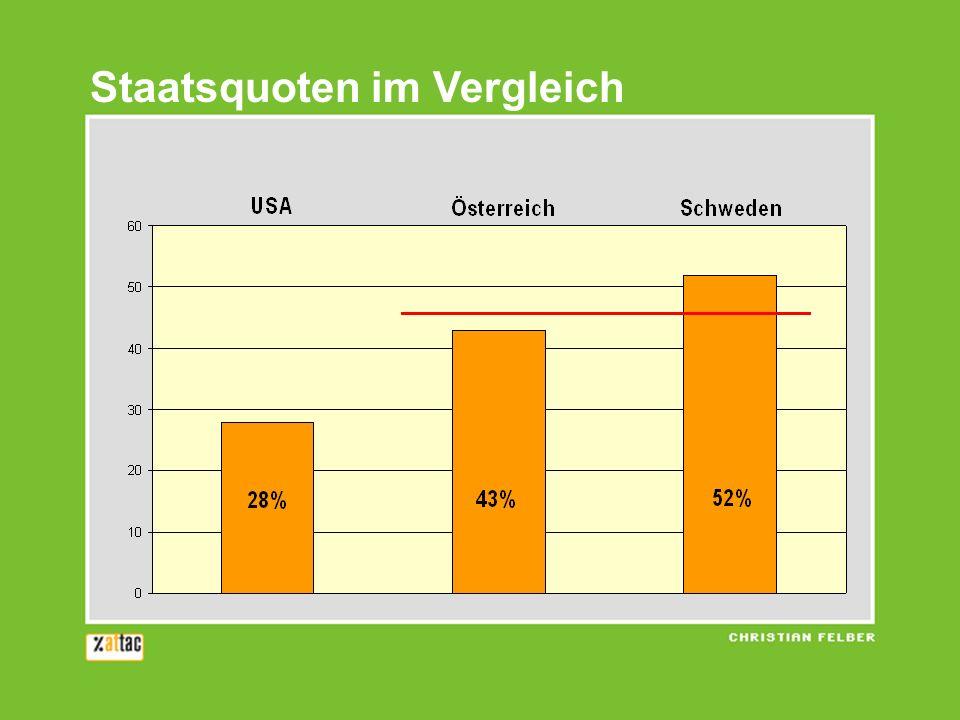 Staatsquoten im Vergleich