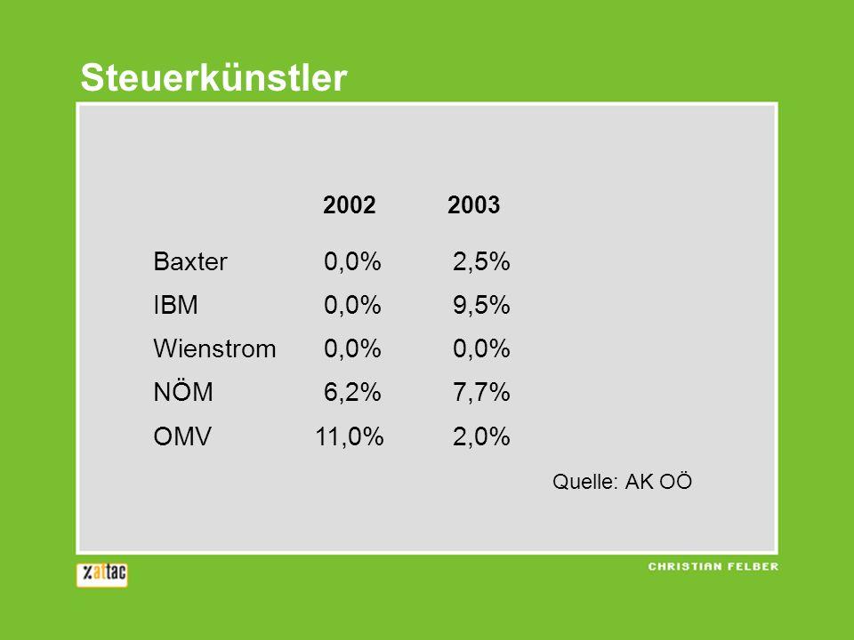 Steuerkünstler 2002 2003 Baxter0,0% 2,5% IBM0,0% 9,5% Wienstrom0,0% 0,0% NÖM6,2% 7,7% OMV 11,0% 2,0% Quelle: AK OÖ