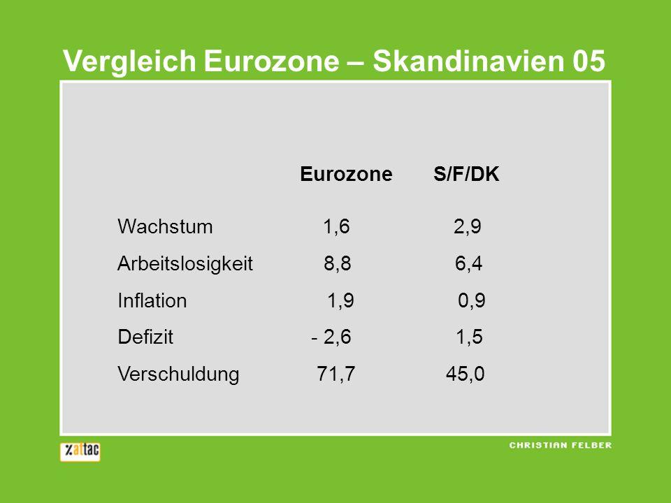 Vergleich Eurozone – Skandinavien 05 Eurozone S/F/DK Wachstum 1,6 2,9 Arbeitslosigkeit 8,8 6,4 Inflation 1,9 0,9 Defizit - 2,6 1,5 Verschuldung 71,7 4
