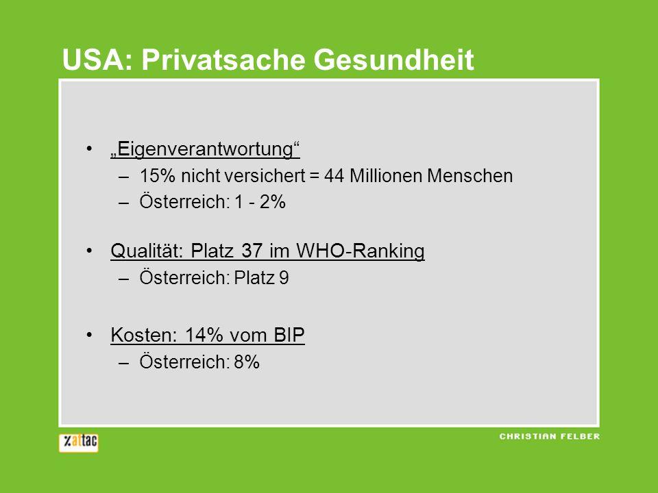 USA: Privatsache Gesundheit Eigenverantwortung –15% nicht versichert = 44 Millionen Menschen –Österreich: 1 - 2% Qualität: Platz 37 im WHO-Ranking –Ös