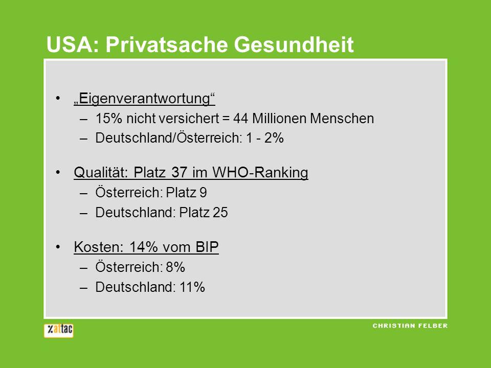 USA: Privatsache Gesundheit Eigenverantwortung –15% nicht versichert = 44 Millionen Menschen –Deutschland/Österreich: 1 - 2% Qualität: Platz 37 im WHO