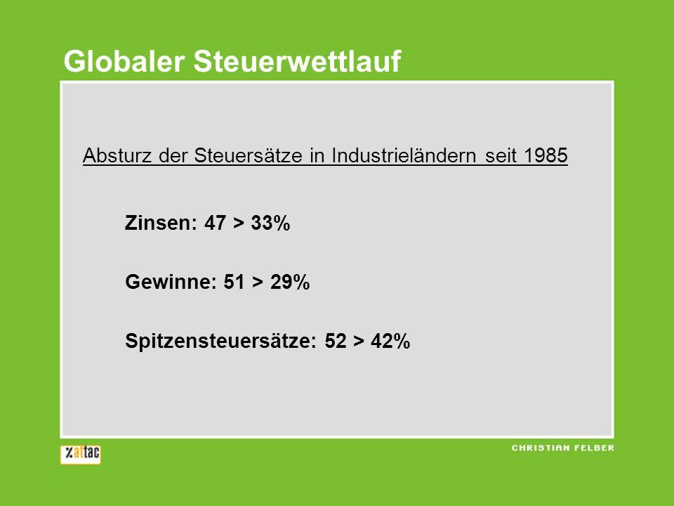 Globaler Steuerwettlauf Absturz der Steuersätze in Industrieländern seit 1985 Zinsen: 47 > 33% Gewinne: 51 > 29% Spitzensteuersätze: 52 > 42%