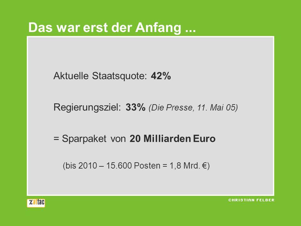 Aktuelle Staatsquote: 42% Regierungsziel: 33% (Die Presse, 11. Mai 05) = Sparpaket von 20 Milliarden Euro (bis 2010 – 15.600 Posten = 1,8 Mrd. ) Das w