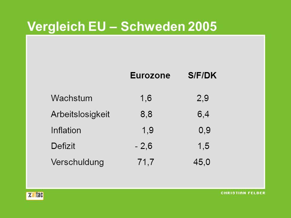 Vergleich EU – Schweden 2005 Eurozone S/F/DK Wachstum 1,6 2,9 Arbeitslosigkeit 8,8 6,4 Inflation 1,9 0,9 Defizit - 2,6 1,5 Verschuldung 71,7 45,0