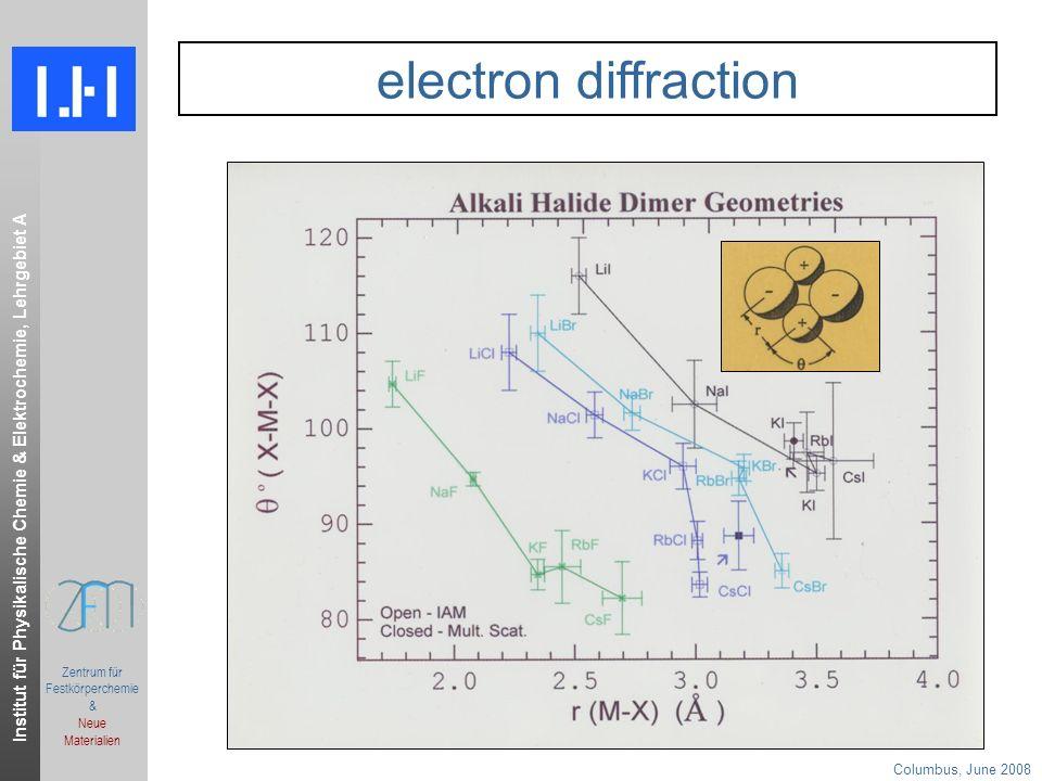 Institut für Physikalische Chemie & Elektrochemie, Lehrgebiet A Columbus, June 2008.ppt Zentrum für Festkörperchemie & Neue Materialien electron diffraction
