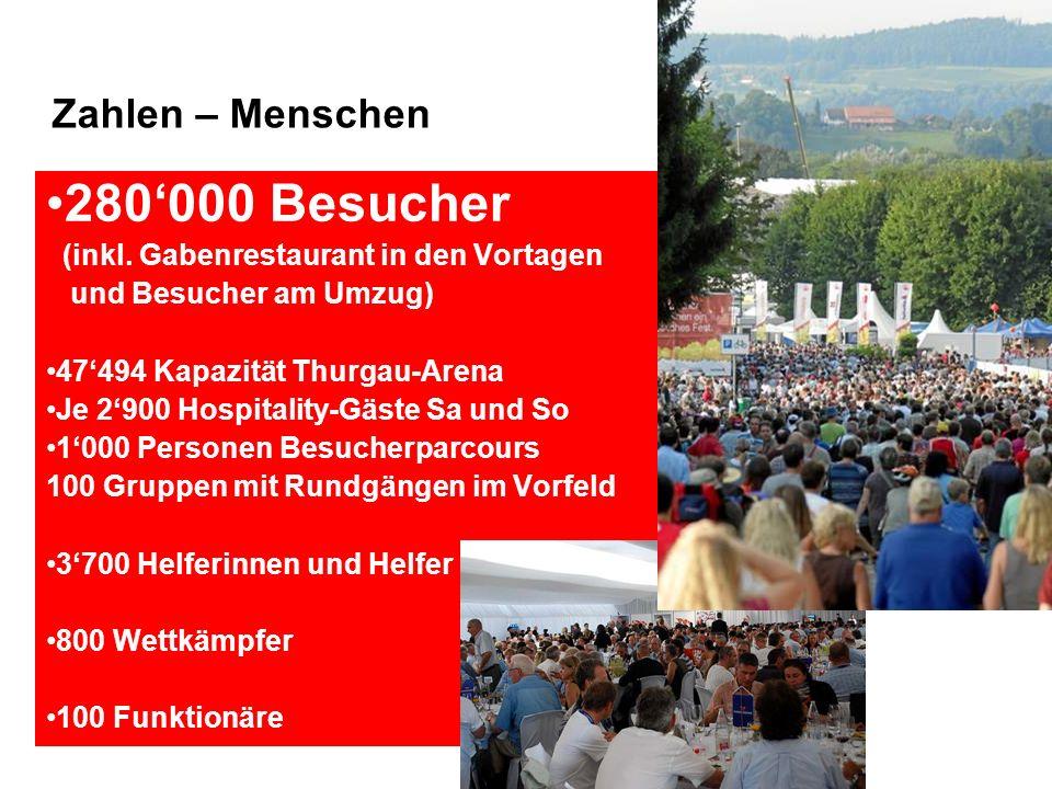 Zahlen – Menschen 280000 Besucher (inkl.