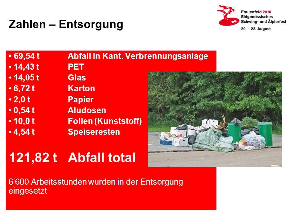 Zahlen – Entsorgung 69,54 tAbfall in Kant.