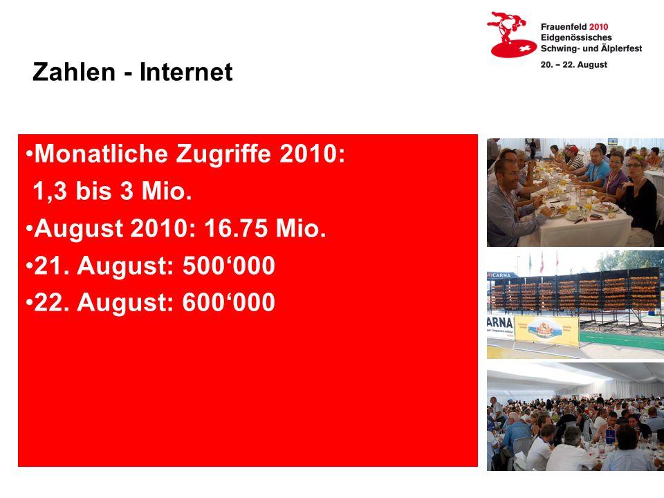 Zahlen - Internet Monatliche Zugriffe 2010: 1,3 bis 3 Mio.