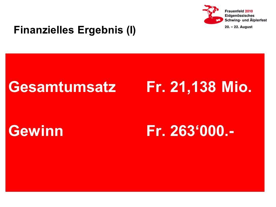 Finanzielles Ergebnis (I) GesamtumsatzFr. 21,138 Mio. GewinnFr. 263000.-