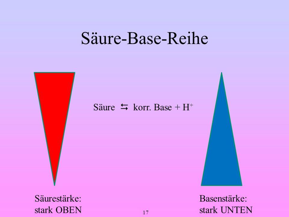 17 Säure-Base-Reihe Säure korr. Base + H + Säurestärke: stark OBEN Basenstärke: stark UNTEN