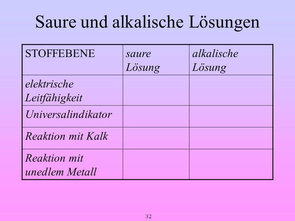 32 Saure und alkalische Lösungen STOFFEBENEsaure Lösung alkalische Lösung elektrische Leitfähigkeit Universalindikator Reaktion mit Kalk Reaktion mit