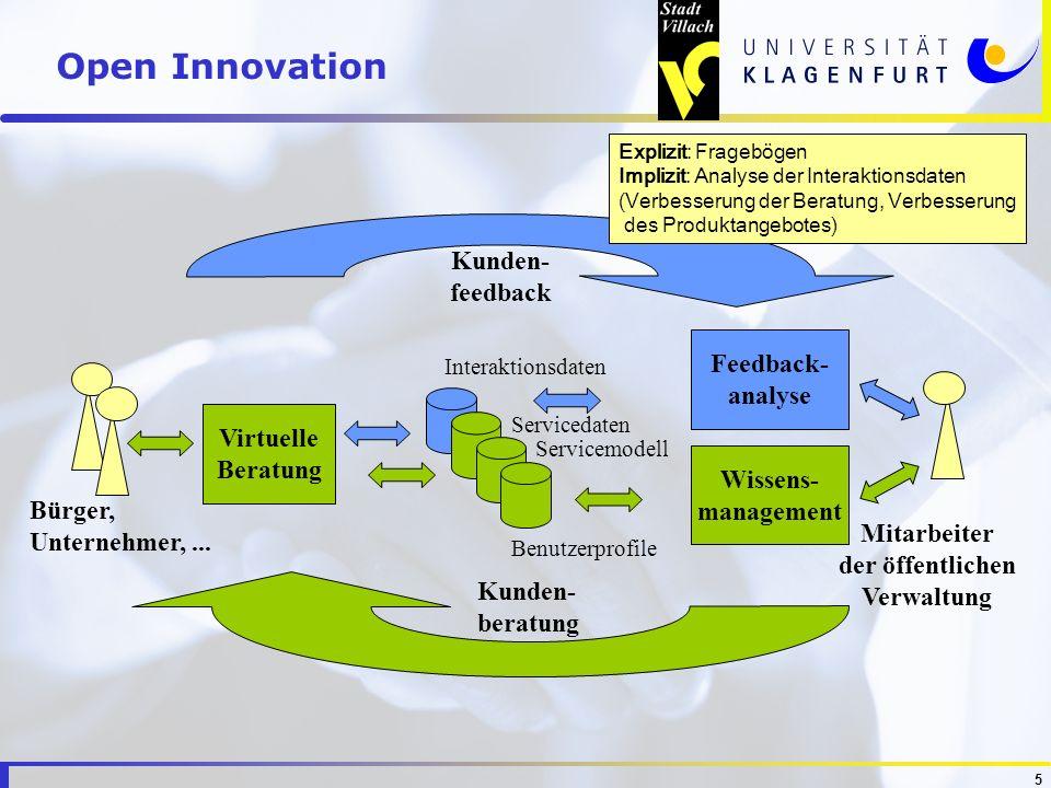 5 Wissens- management Mitarbeiter der öffentlichen Verwaltung Feedback- analyse Interaktionsdaten Servicedaten Servicemodell Benutzerprofile Virtuelle