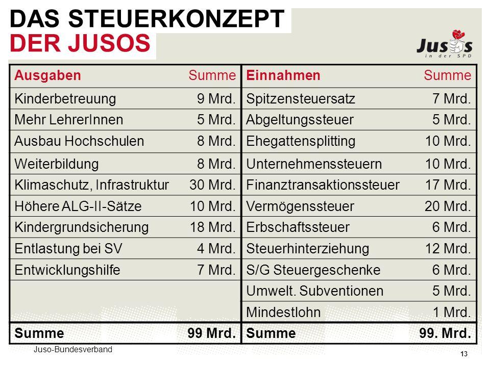 Juso-Bundesverband 13 DAS STEUERKONZEPT DER JUSOS AusgabenSummeEinnahmenSumme Kinderbetreuung9 Mrd.Spitzensteuersatz7 Mrd.