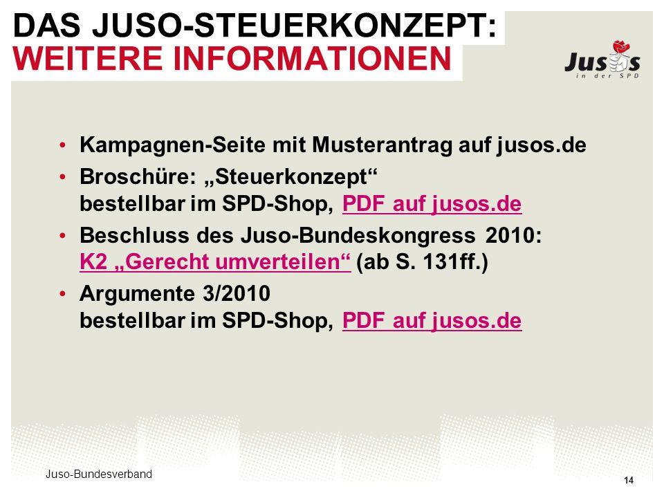 Juso-Bundesverband 14 DAS JUSO-STEUERKONZEPT: WEITERE INFORMATIONEN Kampagnen-Seite mit Musterantrag auf jusos.de Broschüre: Steuerkonzept bestellbar im SPD-Shop, PDF auf jusos.dePDF auf jusos.de Beschluss des Juso-Bundeskongress 2010: K2 Gerecht umverteilen (ab S.