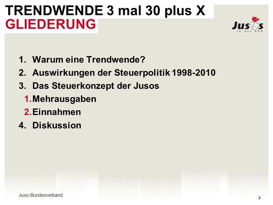Juso-Bundesverband 2 TRENDWENDE 3 mal 30 plus X GLIEDERUNG 1.Warum eine Trendwende? 2.Auswirkungen der Steuerpolitik 1998-2010 3.Das Steuerkonzept der