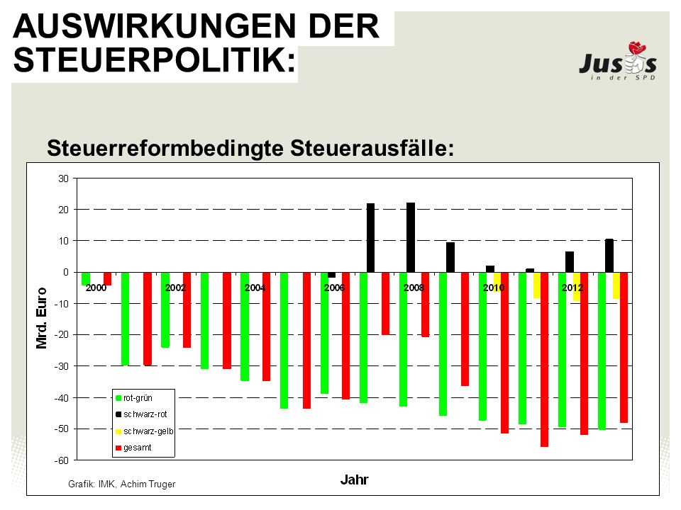 Juso-Bundesverband 5 AUSWIRKUNGEN DER STEUERPOLITIK: Reformbedingte Steuerausfälle der Ebenen: Grafik: IMK, Achim Truger