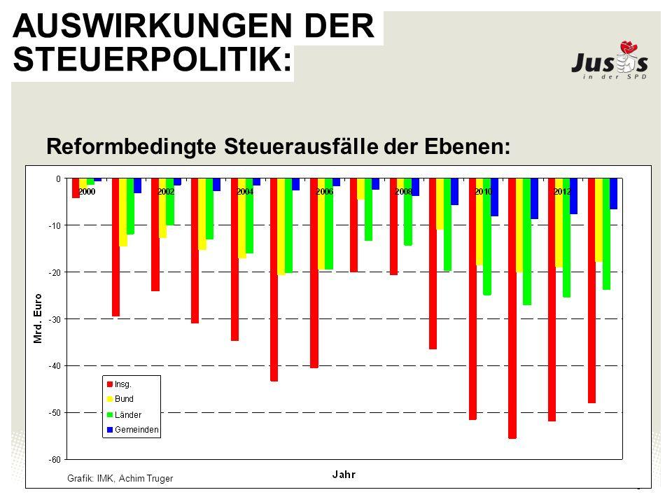 Juso-Bundesverband 6 AUSWIRKUNGEN DER STEUERPOLITIK:
