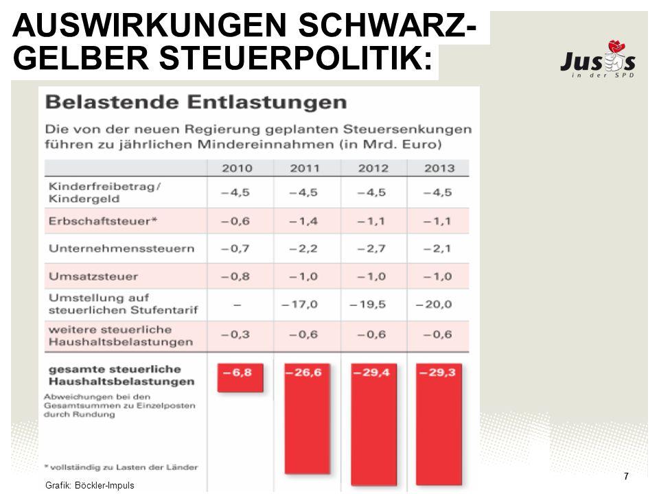 Juso-Bundesverband 7 AUSWIRKUNGEN SCHWARZ- GELBER STEUERPOLITIK: Grafik: Böckler-Impuls