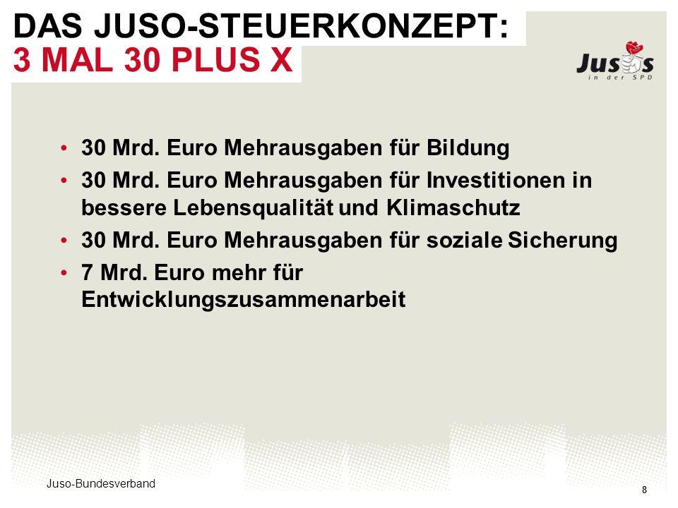 Juso-Bundesverband 8 DAS JUSO-STEUERKONZEPT: 3 MAL 30 PLUS X 30 Mrd. Euro Mehrausgaben für Bildung 30 Mrd. Euro Mehrausgaben für Investitionen in bess