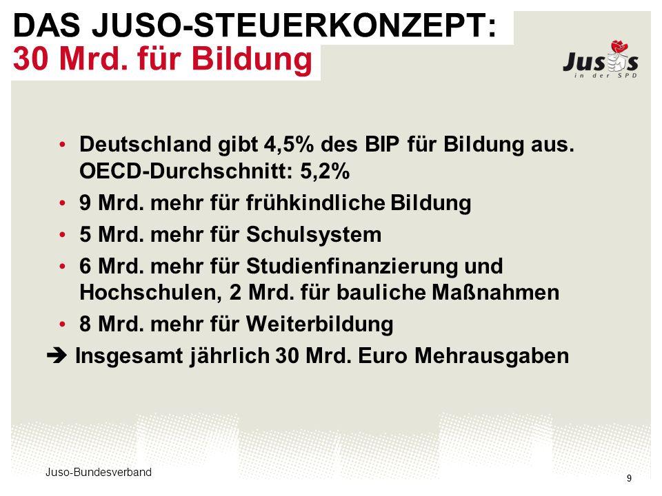 Juso-Bundesverband 9 DAS JUSO-STEUERKONZEPT: 30 Mrd. für Bildung Deutschland gibt 4,5% des BIP für Bildung aus. OECD-Durchschnitt: 5,2% 9 Mrd. mehr fü