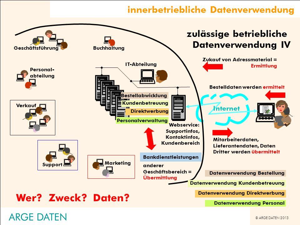 © ARGE DATEN 2013 ARGE DATEN Mitarbeiterdaten, Lieferantendaten, Daten Dritter werden übermittelt Bestelldaten werden ermittelt Zukauf von Adressmater