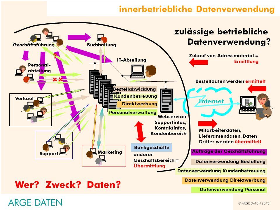 © ARGE DATEN 2013 ARGE DATEN IT-Abteilung Wer?Zweck?Daten? Geschäftsführung Buchhaltung Webservice: Supportinfos, Kontaktinfos, Kundenbereich Internet