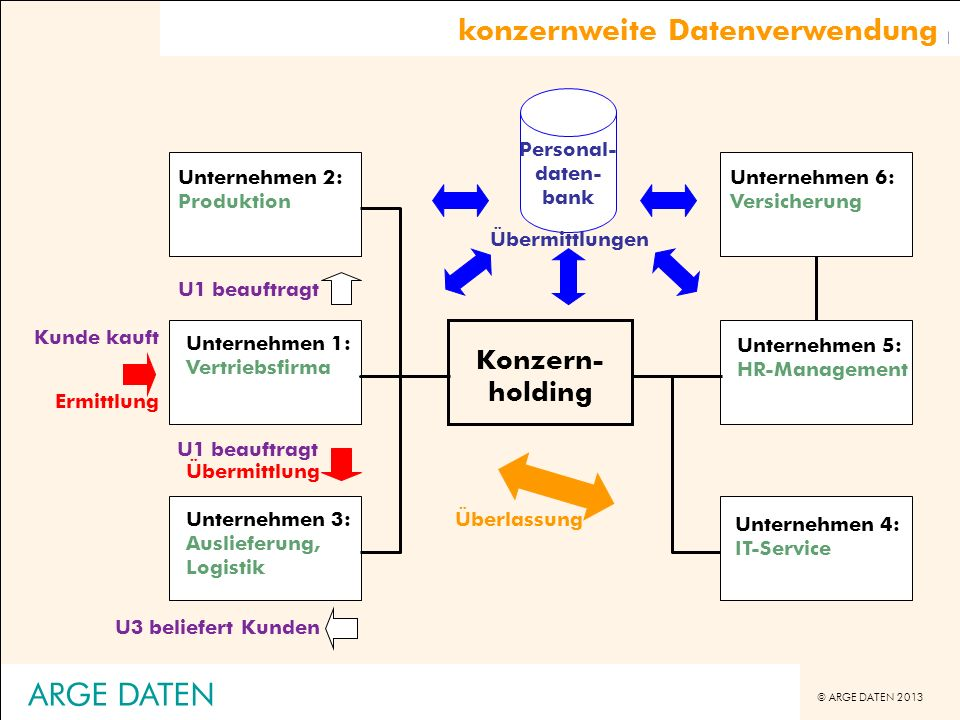 © ARGE DATEN 2013 ARGE DATEN Datenverwendung zwischen Unternehmen U1 beauftragt U3 beliefert Kunden Unternehmen 1: Vertriebsfirma Unternehmen 5: HR-Ma