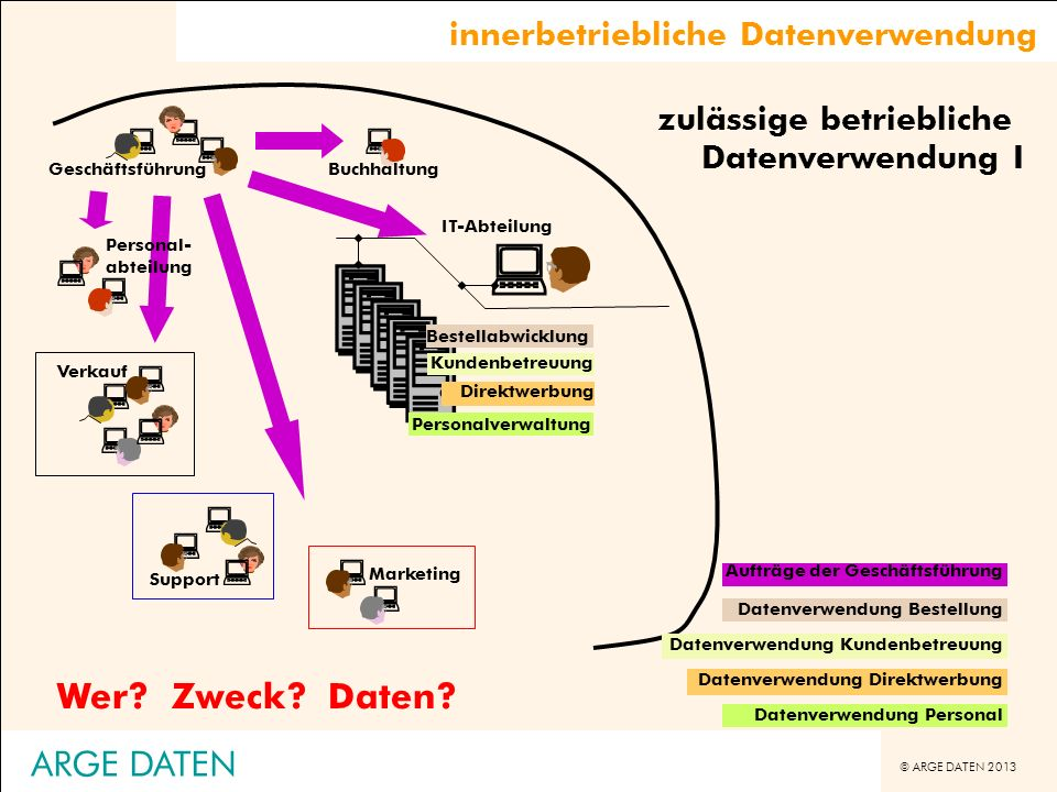 © ARGE DATEN 2013 ARGE DATEN Kontrollmaßnahmen im Betrieb Telefondatenaufzeichnung (OGH 8ObA288/01p) -Telefondatenerfassung immer zustimmungspflichtig -Nummernunterdrückung bei Privatgesprächen ist nicht ausreichend (Markierung als P ) -Bei Weigerung eine Betriebsvereinbarung abzuschließen, wird das System ersatzweise zustimmungspflichtig -Problem der Kontrolldichte, automatisierte Kontrolle nicht mit üblicher Aufsichtspflicht vergleichbar -Menschenwürde schon berührt, wenn Mitarbeiter sich subjektiv überwacht fühlt und das System technisch geeignet ist -auch am Arbeitsplatz besteht - wenngleich eingeschränkt - Recht auf Privatsphäre Zeitaufzeichnung (OGH 8ObA97/03b) -bei vorgesehener Verwendung ist immer der Leistungsumfang des konkret eingesetzten Programmpaketes entscheidend