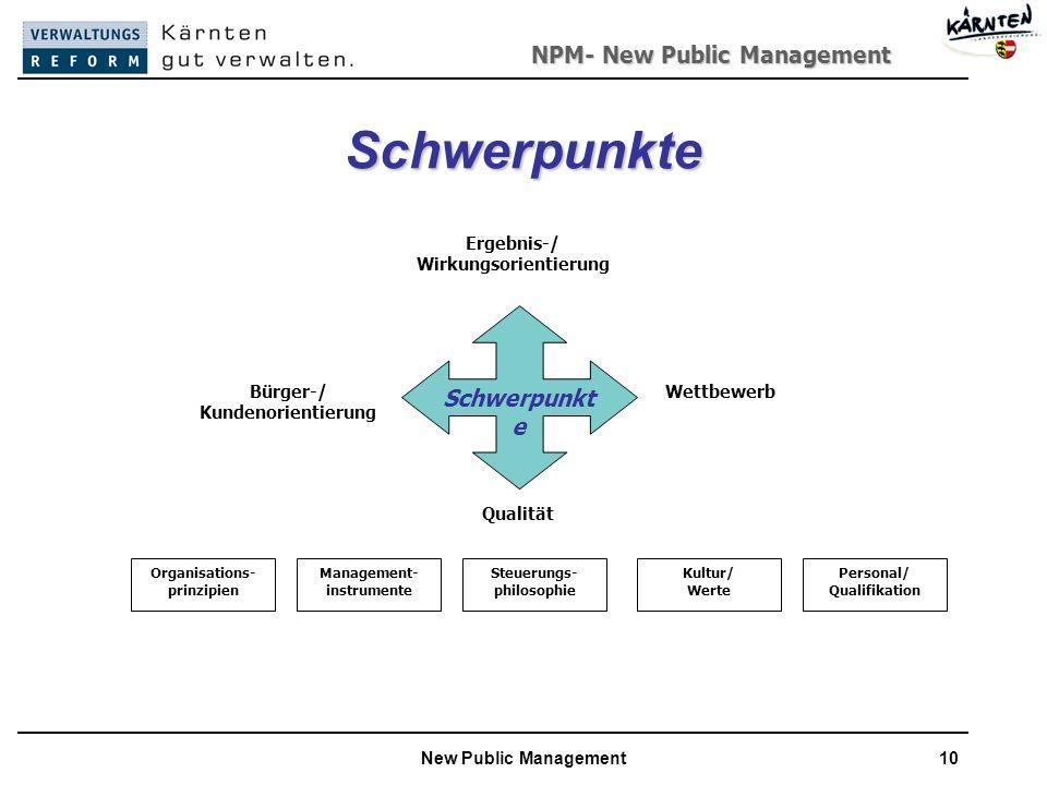 NPM- New Public Management New Public Management10 Schwerpunkte Schwerpunkt e Ergebnis-/ Wirkungsorientierung WettbewerbBürger-/ Kundenorientierung Qualität Organisations- prinzipien Management- instrumente Steuerungs- philosophie Kultur/ Werte Personal/ Qualifikation