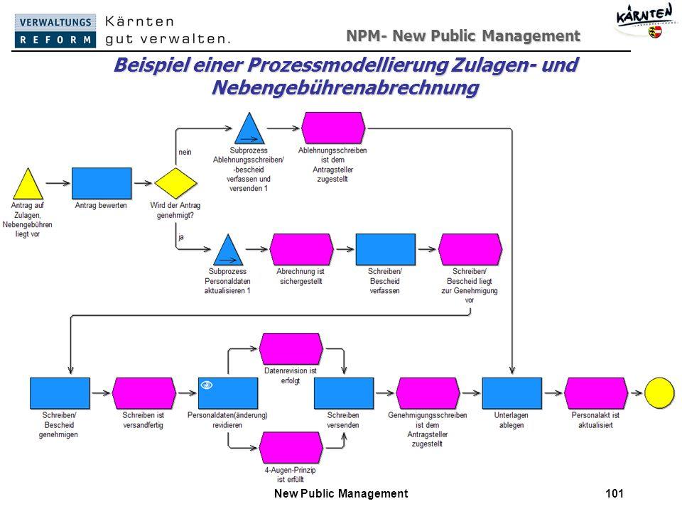 NPM- New Public Management New Public Management101 Beispiel einer Prozessmodellierung Zulagen- und Nebengebührenabrechnung