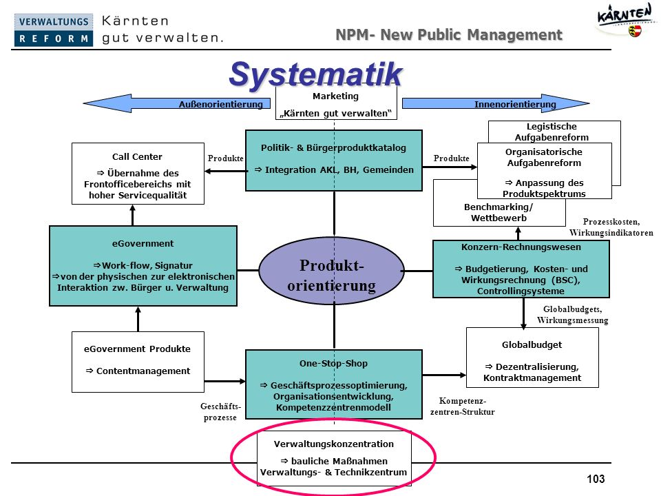 NPM- New Public Management New Public Management103 Benchmarking/ Wettbewerb Legistische Aufgabenreform Produkt- orientierung Politik- & Bürgerproduktkatalog Integration AKL, BH, Gemeinden eGovernment Work-flow, Signatur von der physischen zur elektronischen Interaktion zw.