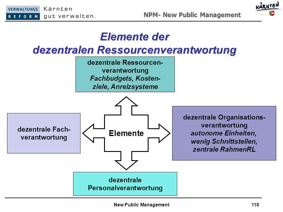 NPM- New Public Management New Public Management110 Elemente der dezentralen Ressourcenverantwortung dezentrale Fach- verantwortung dezentrale Ressourcen- verantwortung Fachbudgets, Kosten- ziele, Anreizsysteme dezentrale Personalverantwortung dezentrale Organisations- verantwortung autonome Einheiten, wenig Schnittstellen, zentrale RahmenRL Elemente