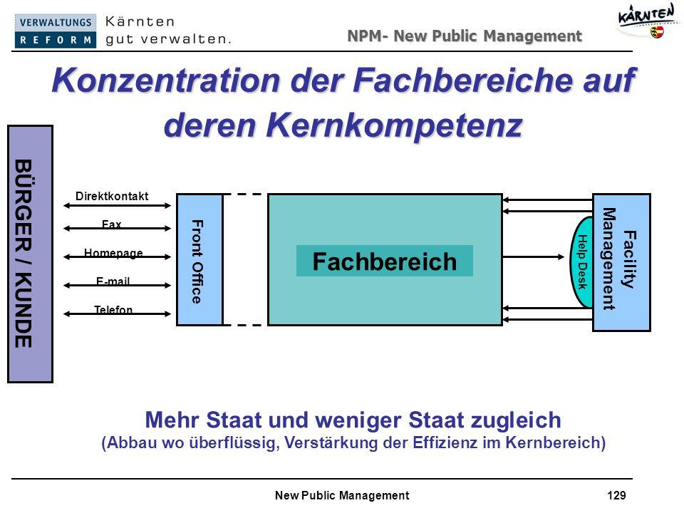 NPM- New Public Management New Public Management129 Fachbereich Facility Management Help Desk Front Office BÜRGER / KUNDE Direktkontakt Fax E-mail Telefon Homepage Mehr Staat und weniger Staat zugleich (Abbau wo überflüssig, Verstärkung der Effizienz im Kernbereich) Konzentration der Fachbereiche auf deren Kernkompetenz