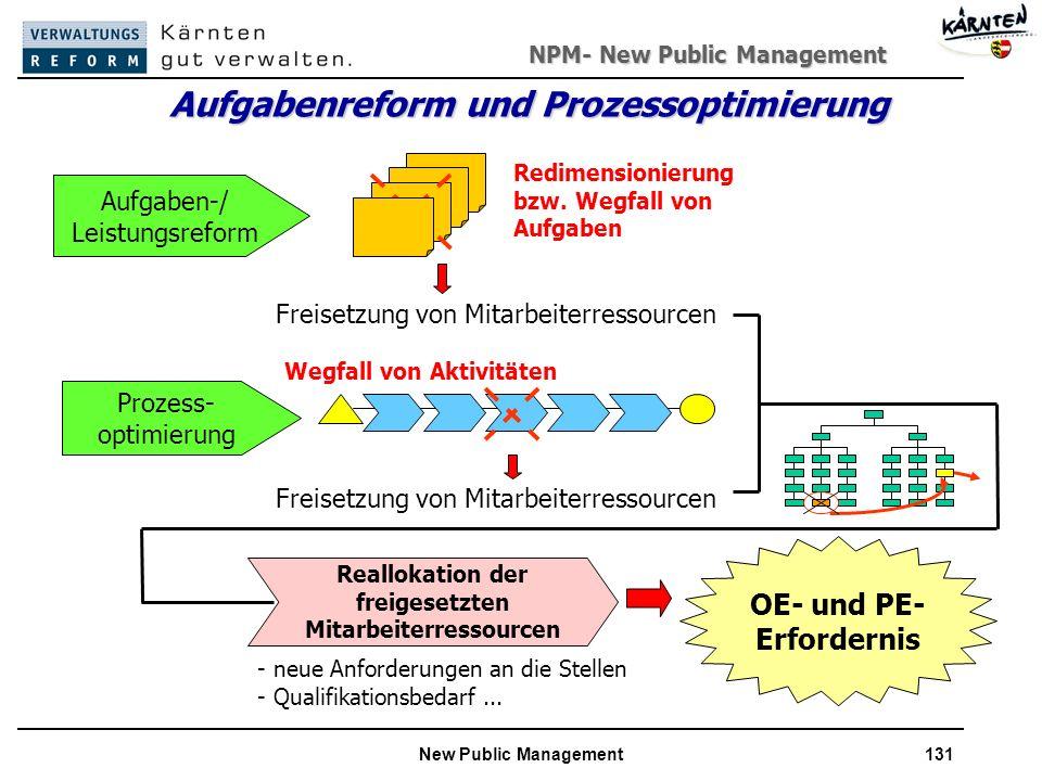 NPM- New Public Management New Public Management131 Aufgabenreform und Prozessoptimierung Aufgaben-/ Leistungsreform Prozess- optimierung Freisetzung von Mitarbeiterressourcen Wegfall von Aktivitäten Redimensionierung bzw.