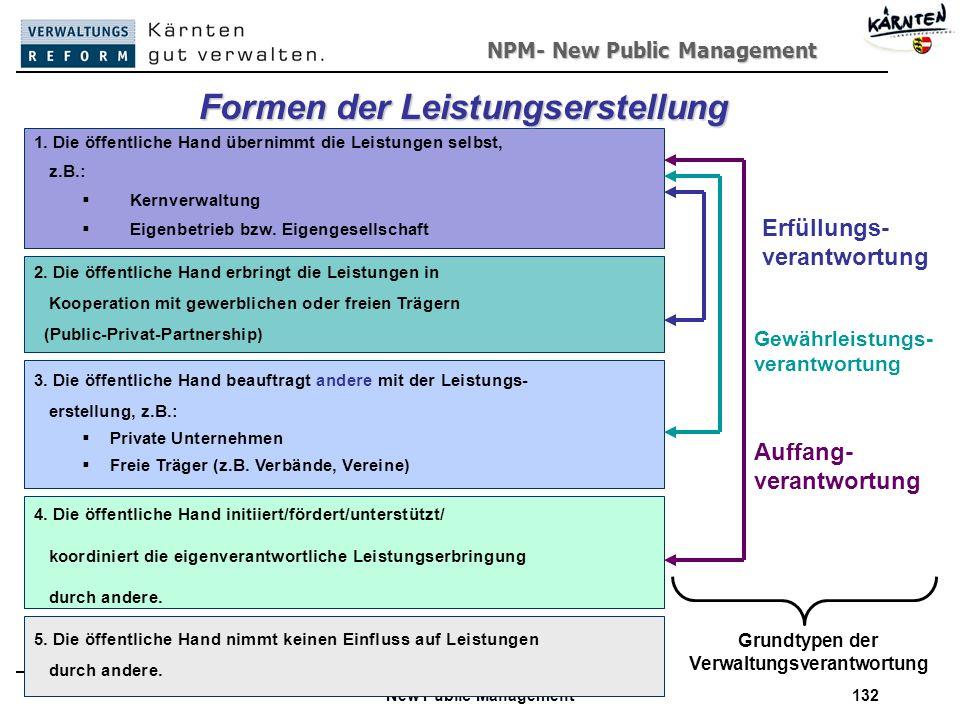 NPM- New Public Management New Public Management132 Grundtypen der Verwaltungsverantwortung 5.