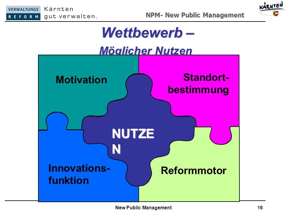 NPM- New Public Management New Public Management16 Wettbewerb – Möglicher Nutzen Wettbewerb – Möglicher Nutzen Motivation Standort- bestimmung NUTZE N Innovations- funktion Reformmotor