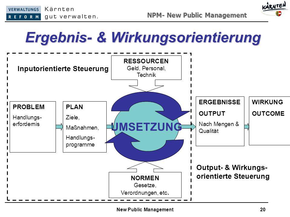 NPM- New Public Management New Public Management20 Ergebnis- & Wirkungsorientierung PROBLEM Handlungs- erfordernis PLAN Ziele, Maßnahmen, Handlungs- programme ERGEBNISSE OUTPUT Nach Mengen & Qualität WIRKUNG OUTCOME UMSETZUNG NORMEN Gesetze, Verordnungen, etc.