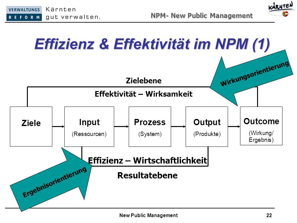 NPM- New Public Management New Public Management22 Effizienz & Effektivität im NPM (1) Ziele Input (Ressourcen) Outcome (Wirkung/ Ergebnis) Prozess (System) Output (Produkte) Effizienz – Wirtschaftlichkeit Resultatebene Zielebene Effektivität – Wirksamkeit Wirkungsorientierung Ergebnisorientierung